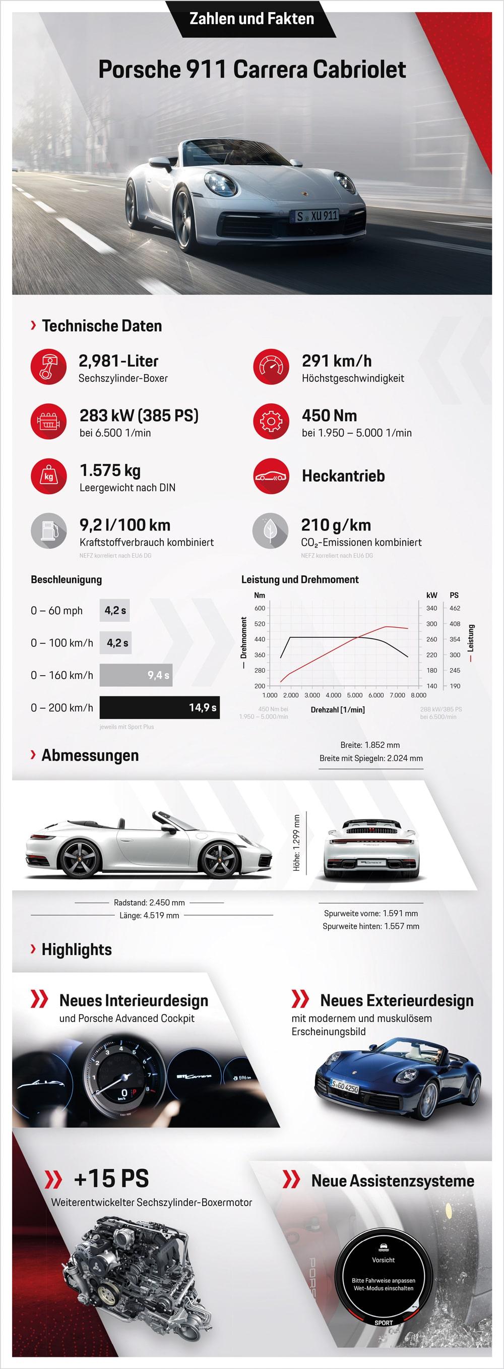 Porsche 911 Carrera Cabrio Zahlen & Fakten auf einen Blick © Porsche AG