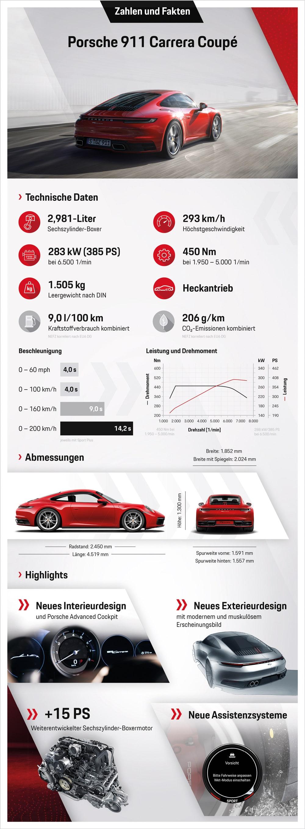 Porsche 911 Carrera Coupe Zahlen & Fakten auf einen Blick © Porsche AG